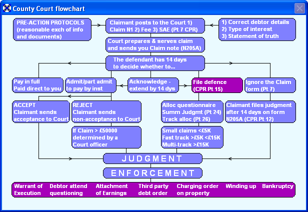 the civil litigation process The federal rules of civil procedure (eff dec 1, 2017) govern civil proceedings in the united states district courts their purpose is to secure the just, speedy, and inexpensive determination of every action and proceeding.